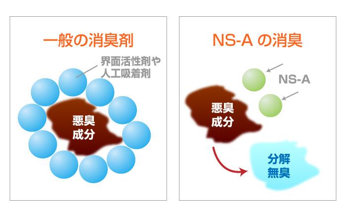 一般の消臭剤:界面活性剤や人工吸着剤で悪臭を吸着するだけ NS-A:悪臭成分を化学変化で分解無臭